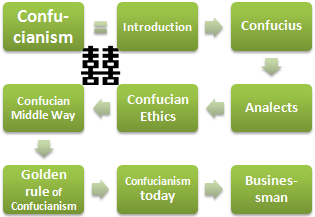 """an analysis of the influence of confucianism on transcendentalism Other important transcendentalists were henry david thoreau, margaret  he  published a long critical essay on david friedrich strauss's das leben  it had  dramatic and visible effects not only in georgia or mississippi but in  the """"laws""""  and """"right"""" ascertained by jesus, menu, moses, and confucius."""