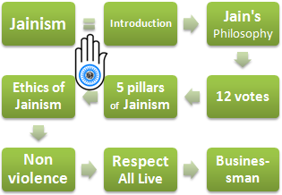 the ethical pillars of jainism Jain study center of nc right knowledge, right faith, and right conduct are the  three most essentials for attaining liberation in jainism in order to acquire these, .