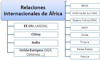Relacions internacionals africanes