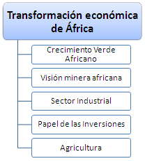 Transformació Econòmica de l'Àfrica