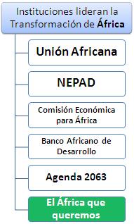 Àfrica transformació Instituciones