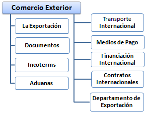 Formaci n de comercio exterior exportaci n incoterms for Comercio exterior que es