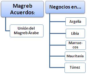 Fent negocis al Magrib