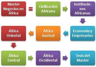 Màster Africa Subsahariana