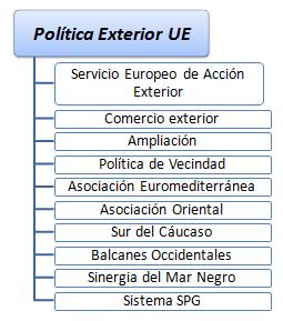 Curso relaciones internacionales de la ue for Estudios de politica exterior