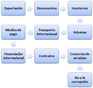 Opciones comercio maestr a tendencias del ciclo forex for Docente comercio exterior