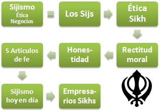 Sijismo sijs negocios tica india curso - Principios del hinduismo ...