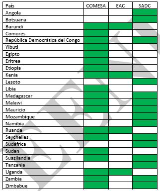 Països membres del Tripartit
