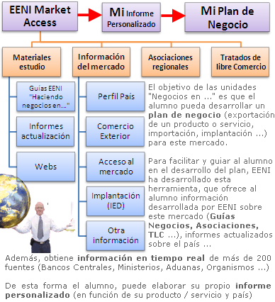 Acceso al Mercado Eurasia Central