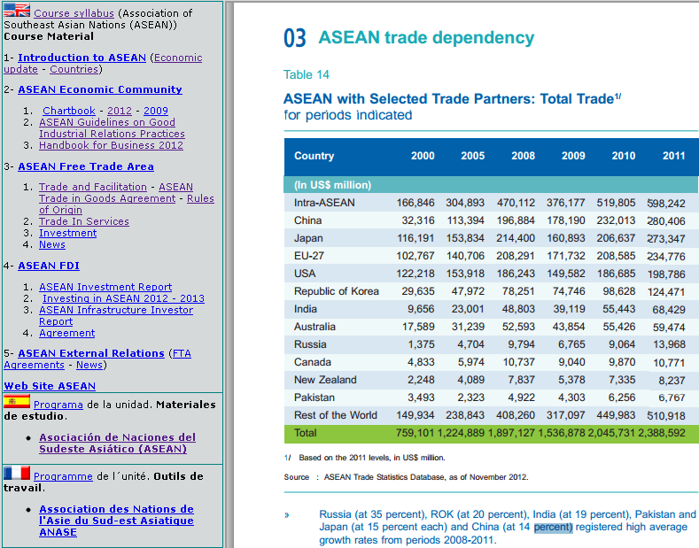 Associations Foreign Trade
